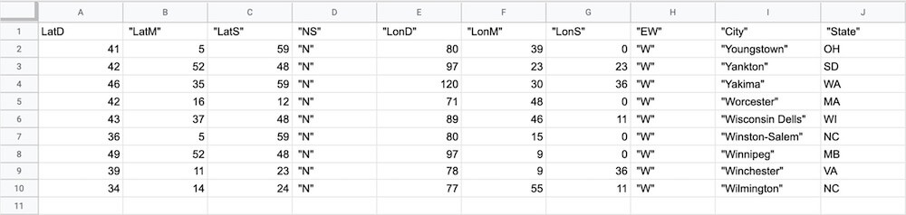 CSV file data opened in Google Sheets