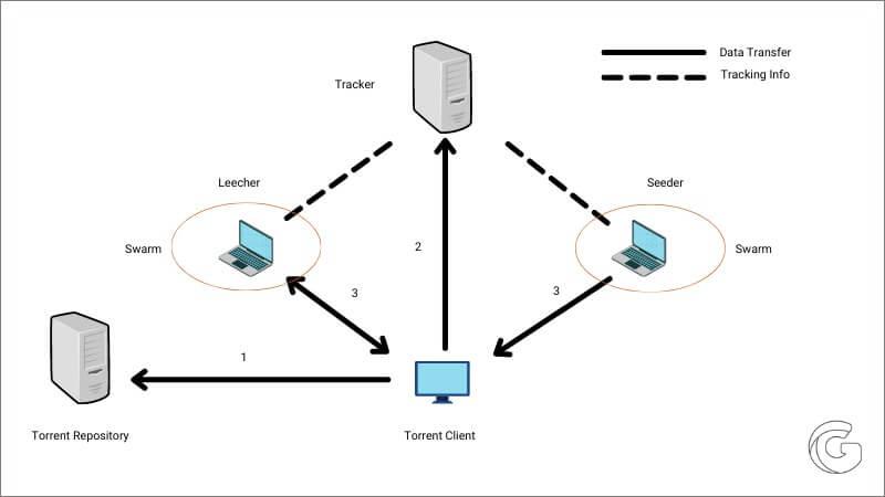 how torrenting works illustration